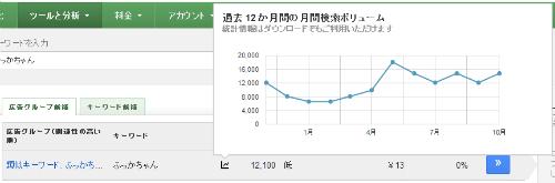 ふっかちゃん 月間平均検索ボリューム