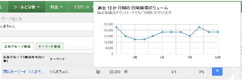ぐんまちゃん 月間平均検索ボリューム