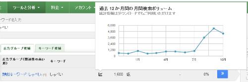 しっぺい 月間平均検索ボリューム
