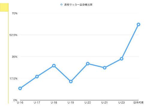 サッカー日本代表 高校サッカー出身比率