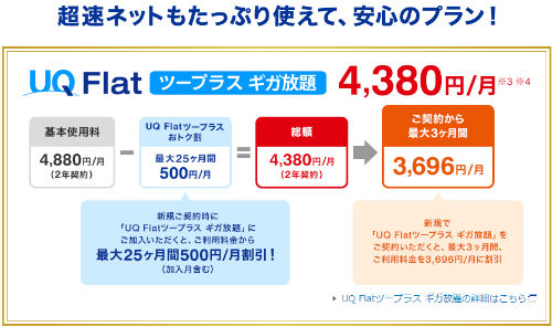UQ WiMAX ギガ放題 料金プラン