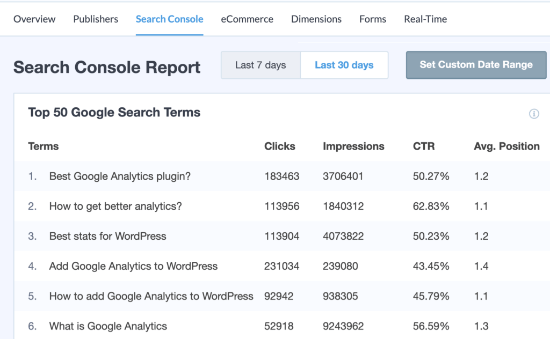 Informe de MonsterInsights Search Console