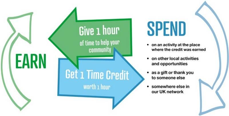 Time Credits diagram