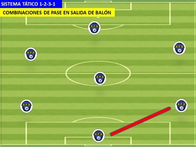 SISTEMA DE JUEGO 1-2-3-1 05 Pases en triangulo