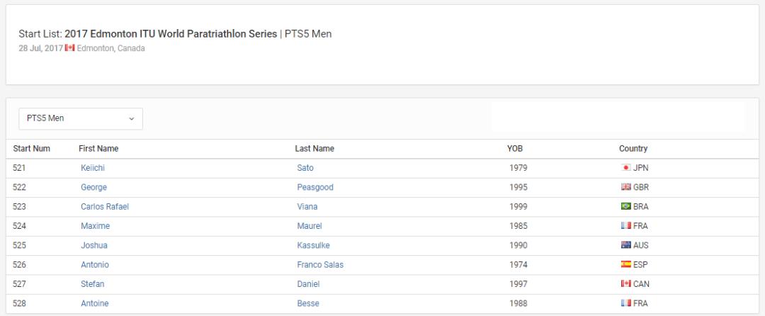 2017 Edmonton ITU World Paratriathlon Series PTS5 Men