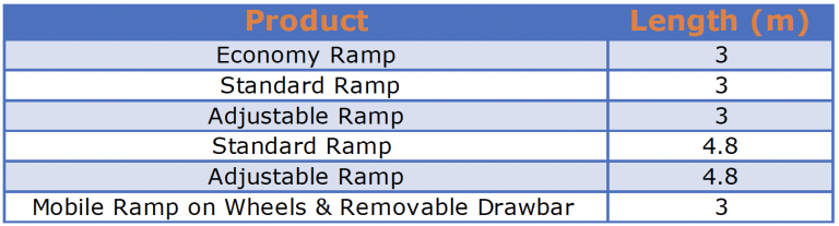 Ramps table