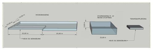 Figur 1 Optimalt svømmeanlegg – 50x25 meter med separat stupbasseng og eget terapi/opplæringsbasseng