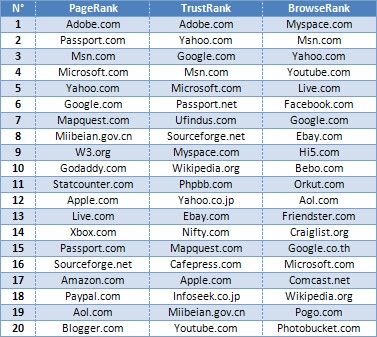 Top 20 des sites web (PageRank, TrustRank et BrowseRank)