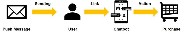 고객들은 푸시 메시지를 통해 바로 챗봇으로 필요한 것들을 얻을 수 있다. After receiving a push message, a Customer can get necessary things via chatbot.