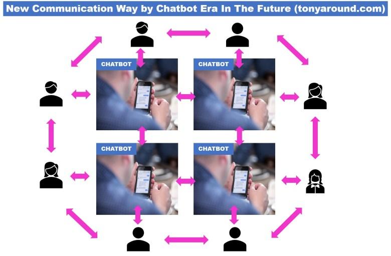 챗봇에 의해 곧 다가올 새로운 커뮤니케이션 방식 New communication way by chatbot in the future
