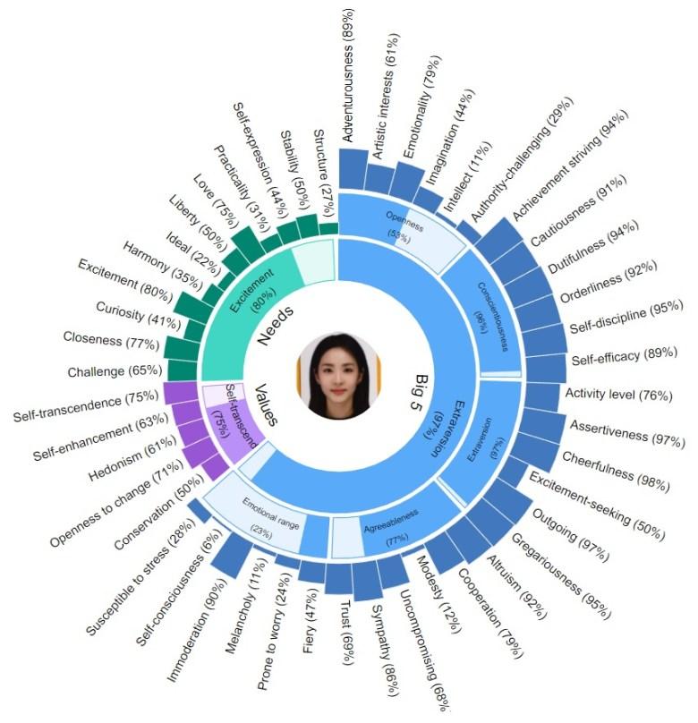 IBM WATSON Personality Insight 을 통해 본인의 성향을 알아볼 수 있다. We Can Know Our Personality via IBM WATSON Personality Insight