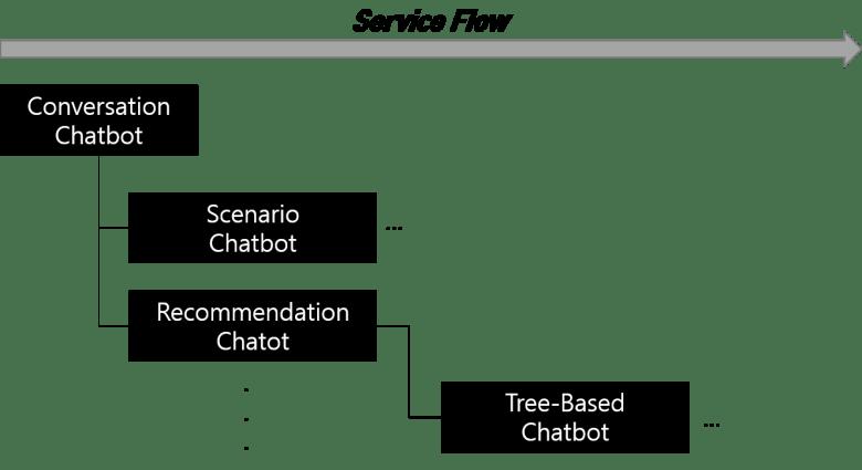 결합형 챗봇 Combination Chatbot