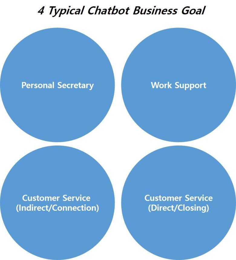 챗봇 비즈니스 목적의 4가지 유형: 챗봇의 역할/목적성에 대한 고찰  4 Chatbot Types by Chatbot Business Goal
