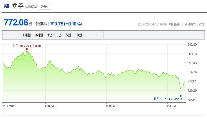 호주 달러의 가치는 코로나19와 함께 폭락하였고 회복 중이다. A value of Australia Dollar was crashed with Covid19, and now recovering