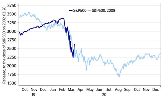2008년 서브프라임 사태와 비교한 현재 주식시장 차트 Current S&P 500 Chart, compared to the previous chart in 2008 crisis