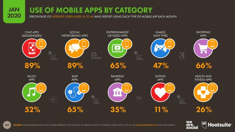모바일 앱 중 가장 많이 사용하는 카테고리 보고서: 메신저 앱이 1등이다. Report for 'Usage of Mobile Apps by Category': Messenger App is No.1