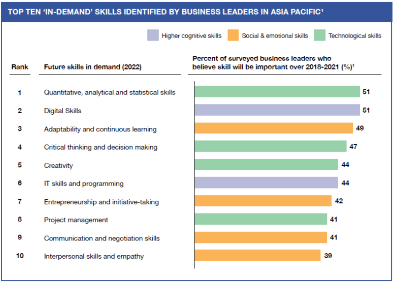 Top 10 'In-Demand' Skills Identified By Business Leaders In Asia Pacific
