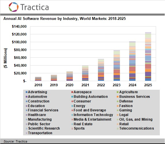 산업별 연간 인공지능 소프트웨어 매출 예상액: 2018~2025년 Annual AI Software Revenue by Industry, World Markets: 2018-2025 Reference: https://tractica.omdia.com/newsroom/press-releases/artificial-intelligence-software-market-to-reach-126-0-billion-in-annual-worldwide-revenue-by-2025/