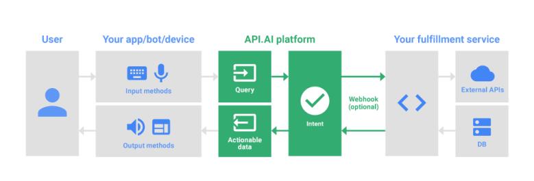 일반적인 인공지능 스피커의 프로세스 및 구조 A.I Speaker's common process and structure