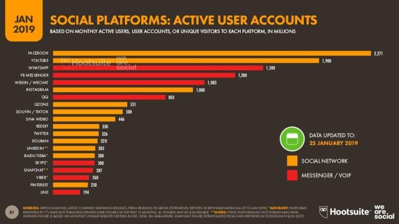 소셜미디어와 메신저 앱을 우리 생활 속에 가장 밀접하게 관련이 있다. Social Media and Messenger App are strongly related to Our Daily Life