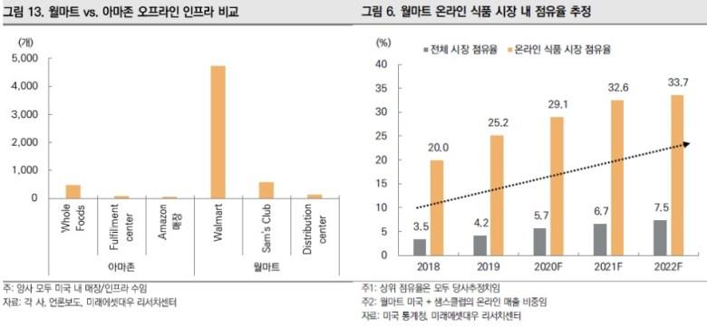 월마트 VS 아마존 오프라인 인프라 비교 및 월마트 온라인 식품시장 내 점유율 추정 (~2022년 추정치)