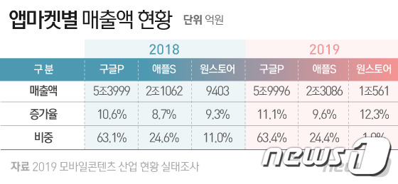 2019 모바일 콘텐츠 산업 현황 실태조사 / 앱마켓별 매출액 현황 / 뉴스원 자료 출처