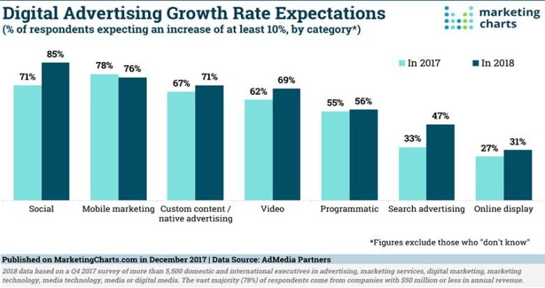 소셜 광고와 비디오 광고 시장은 변함이 없다.