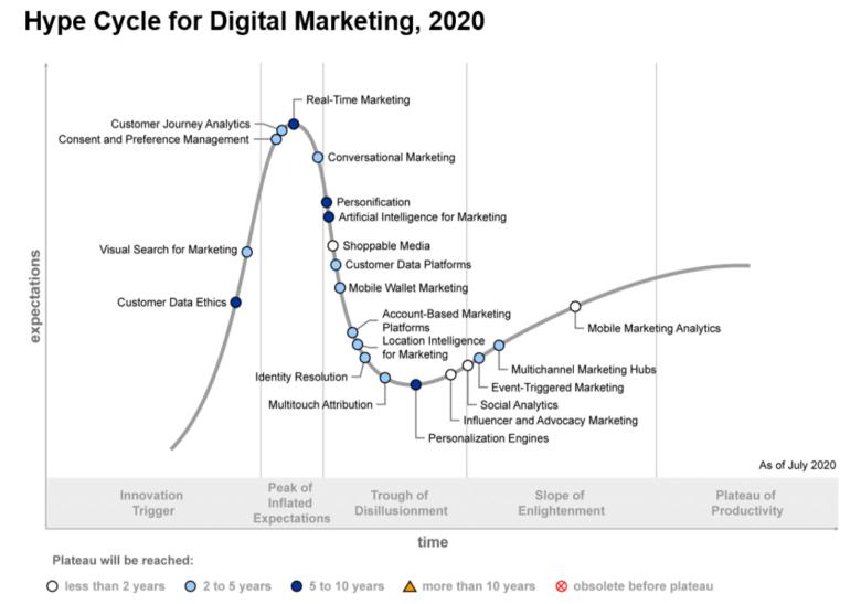 가트너가 예상한 디지털 마케팅 수명 사이클