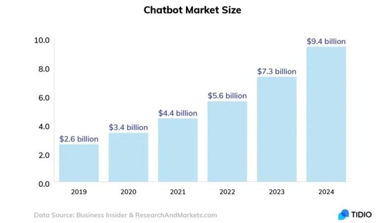 인공지능 챗봇 시장의 성장은 확실하며, 가속화 될 전망이다. (https://honeypotmarketing.com/how-to-use-chatbots/)