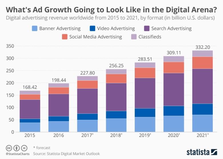 지속적으로 성장하고 있는 디지털 광고와 관련 수익