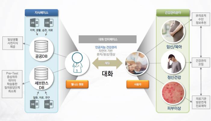 향후 병원과 헬스케어 기업에서 제공하는 의료정보나 진단 서비스가 확대될 것으로 예상된다.
