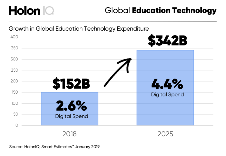최근 급성장을 시작한 에듀테크 (https://www.holoniq.com/edtech/10-charts-that-explain-the-global-education-technology-market/)