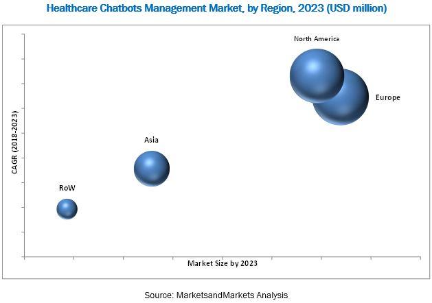 2023년 까지의 지역별 헬스케어 챗봇 시장 규모 예측
