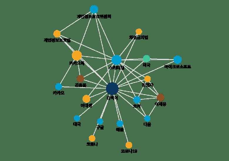 국내 챗봇 관련 뉴스기사 키워드 분석 (키워드 관계도 분석): 2021년 01월