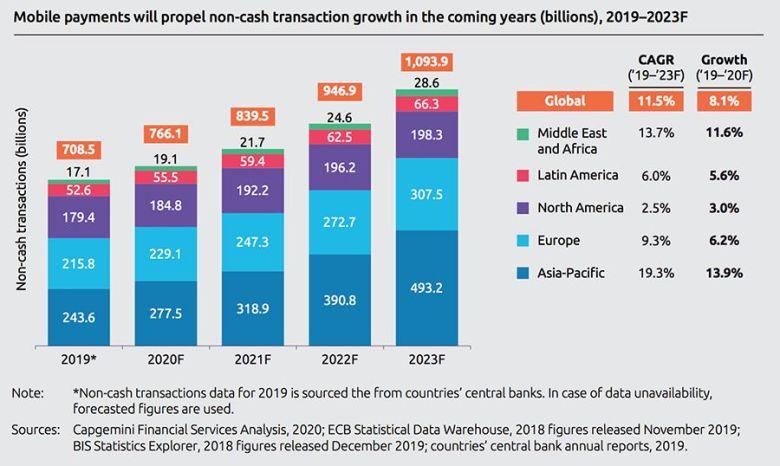 전 세계적으로 모바일 결제 건 수는 지속적으로 빠르게 성장하고 있다. ( https://www.consultancy.uk/news/25975/global-market-size-of-digital-payments-industry-soares)