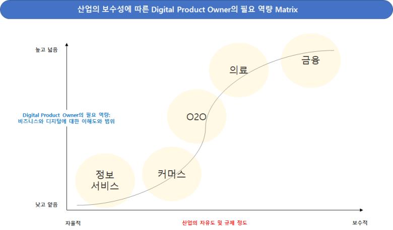 산업의 보수성에 따른 디지털 프로덕트 오너 (Digital Product Owner)의 필요역량 Matrix (TonyAround)