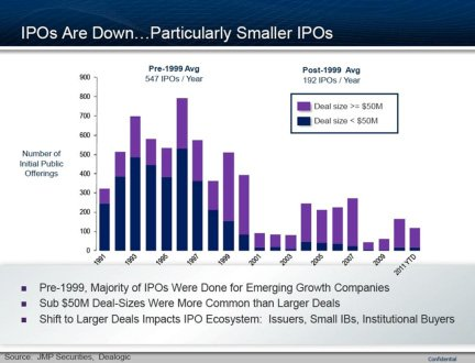 ipo - When Valuations Don't Mean Valuable