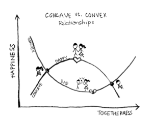 relationship fx 300x236 - The Arithmetic of Relationships > What's Our Mutual Net Profit?