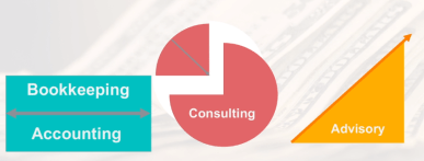 Distinguishing between bookkeeping, accounting, consulting, advisory, and attestation services.