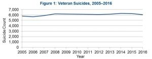 VA data veteran suicide 2005-2016