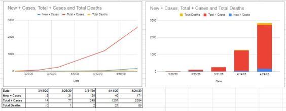 COVID-19 Fairfax VA Charts