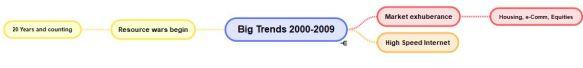2000 trends