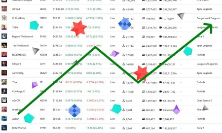 Twitch Stocks | Too Far Gone