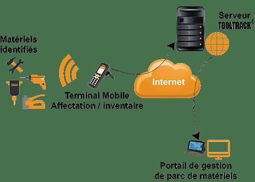 Des matériels et outils connectés pour une gestion en temps réel