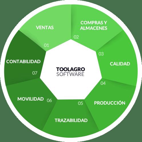 Todos los procesos del software toolagro