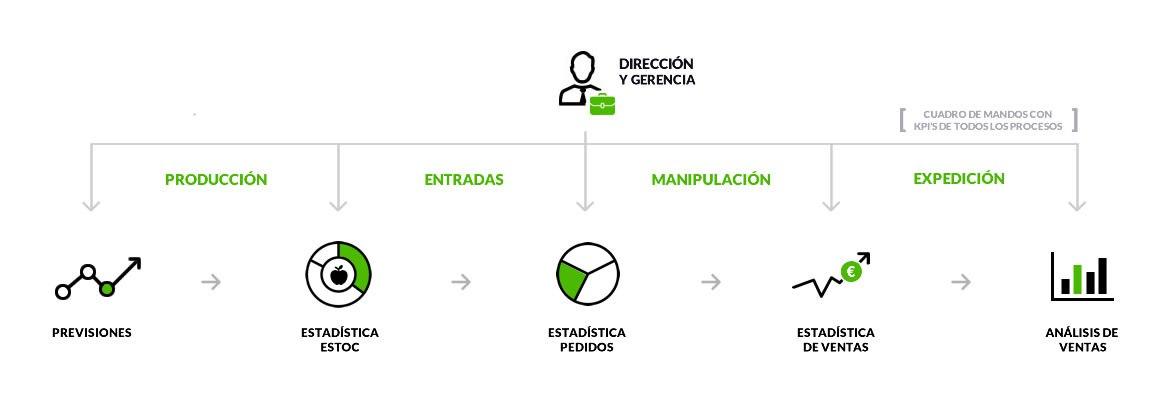 Procesos de producción, entradas, manipulación y expedición.