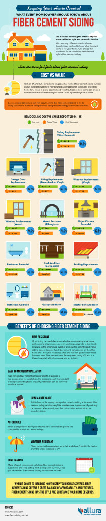 Fiber Cement Infographic