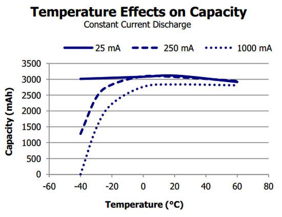 Energizer L91 Lithium Battery Capacity Temperature Curve