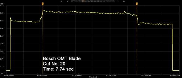 Bosch OMT Blade Cut Number 20
