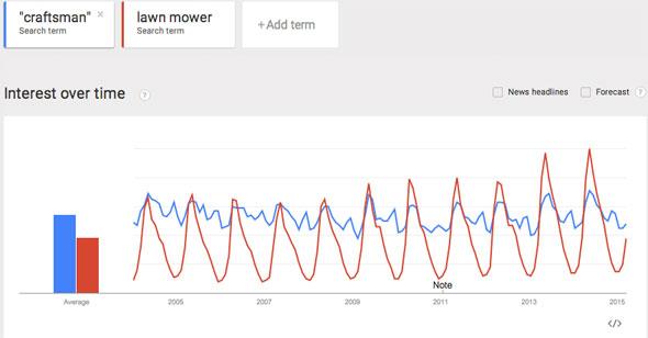 Craftsman vs Lawn Mower Google Trend